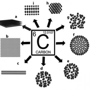 محصولات کربنی
